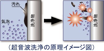 超音波洗浄機の原理