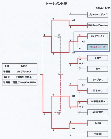 5年2nd決勝T結果表