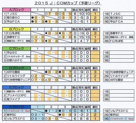 1.18(日)J.COM予選L結果表