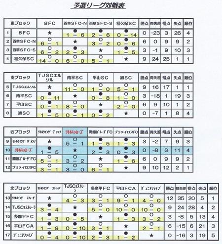 1.10(土)キッズU-7予選L結果表