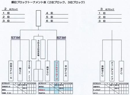 キッズU-7順位T表