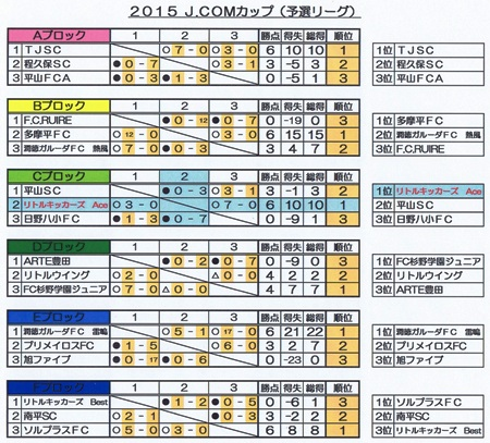 J.COM予選Ace結果表