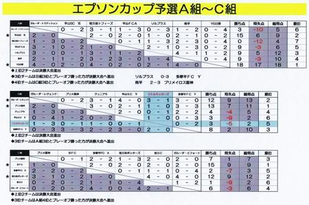 エプソンC予選結果表