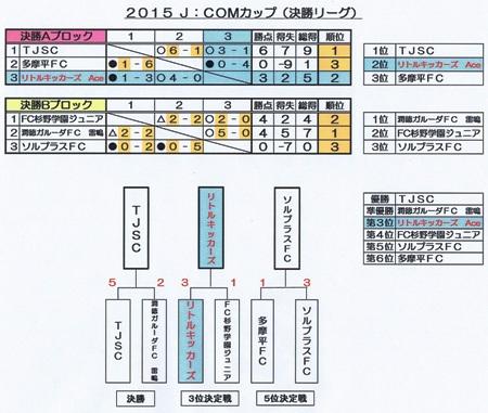 J.COM決勝L結果表