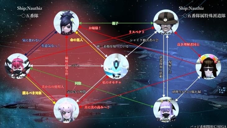 charactar_相関図03