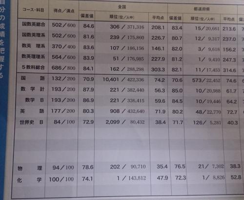 2 1 月 進 研 模試 高
