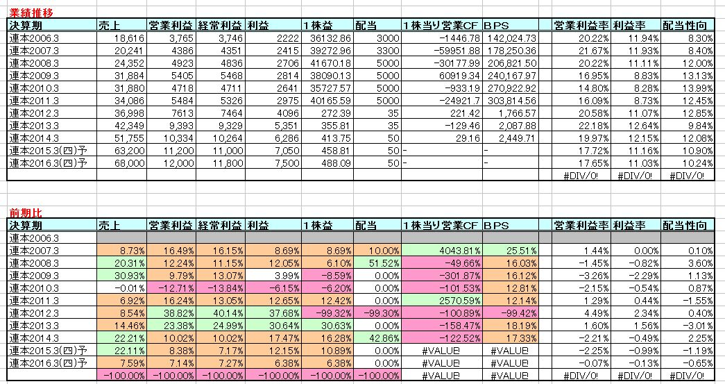 2014-12-18_業績推移