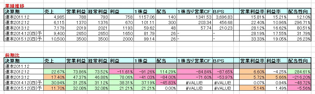 2015-01-03_業績推移