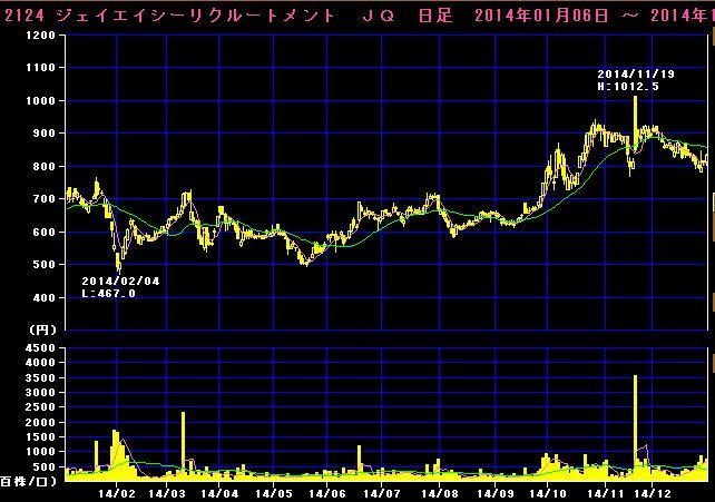 2015-01-03_チャート