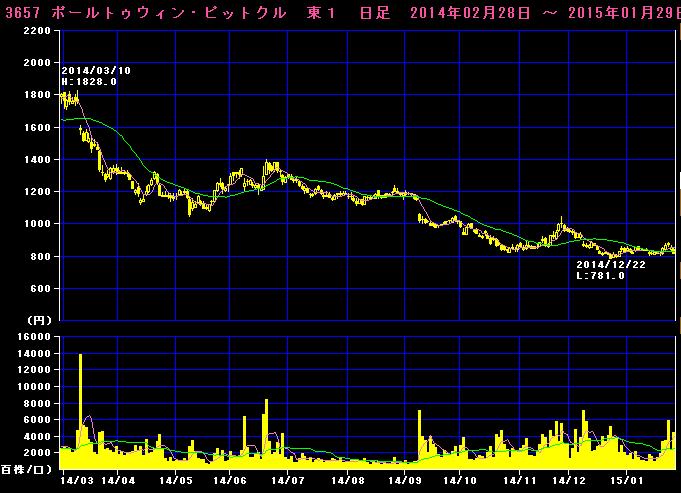2015-01-29_チャート