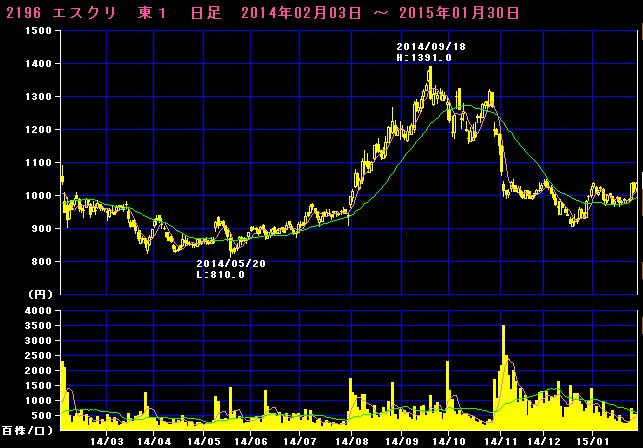 2015-02-01_チャート