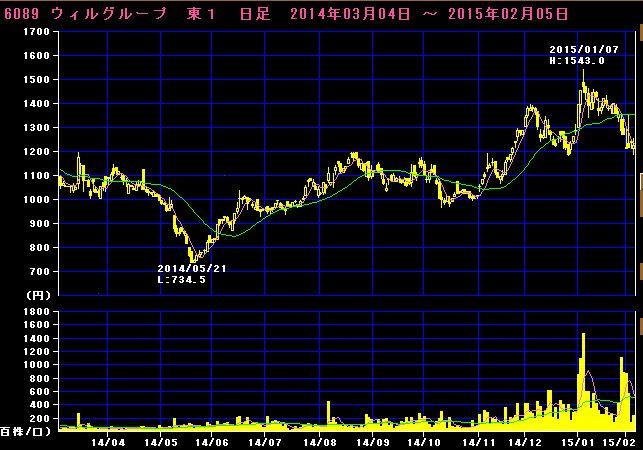 2015-02-05_チャート