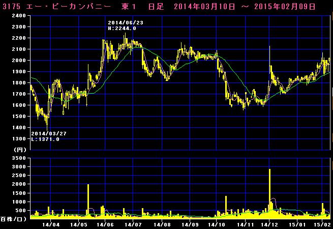 2015-02-09_チャート