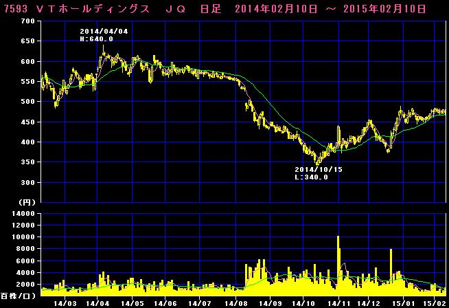 2015-02-10_チャート