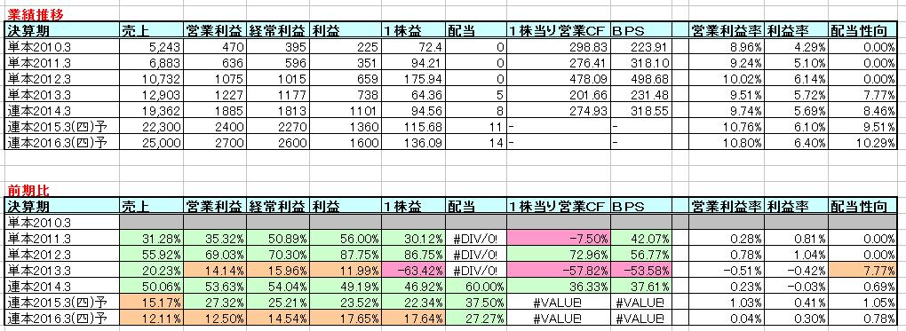 2015-02-11_業績推移