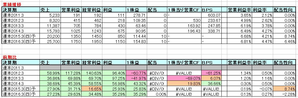 2015-02-15_業績推移
