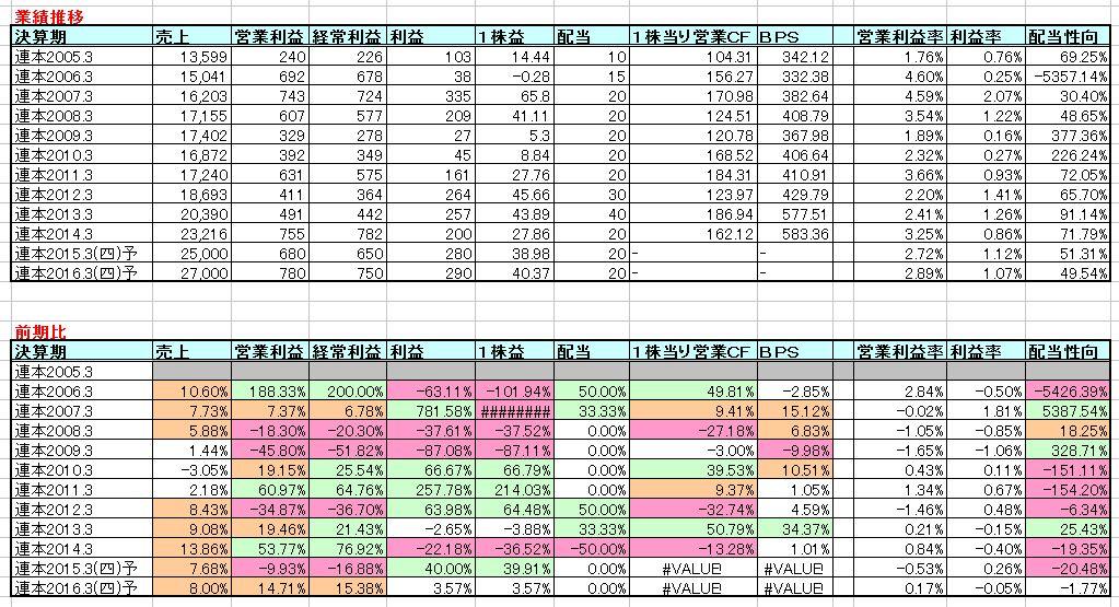 2015-02-21_業績推移