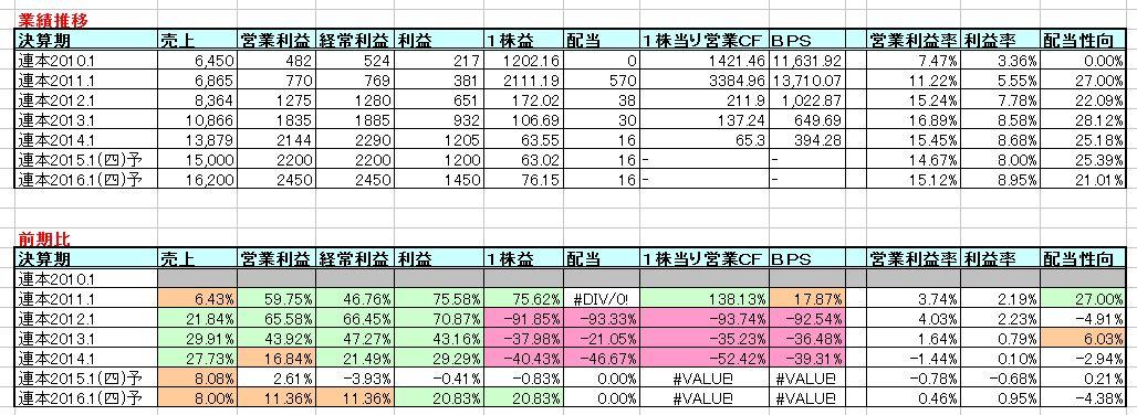 2015-02-24_業績推移