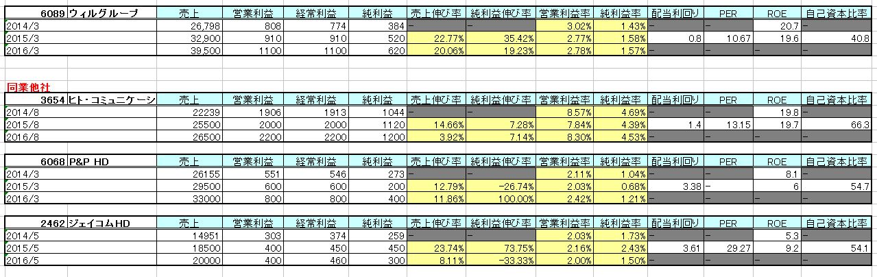 2015-03-01_他社比較