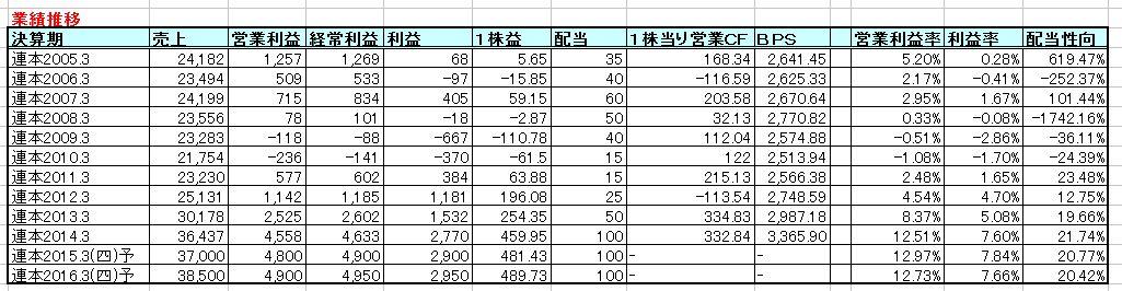 2015-03-07_業績推移