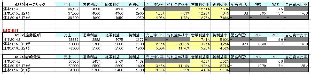 2015-03-07_他社分析