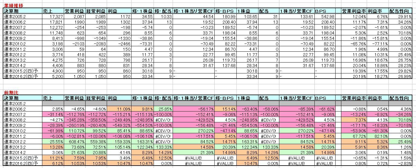 2015-03-19_業績推移