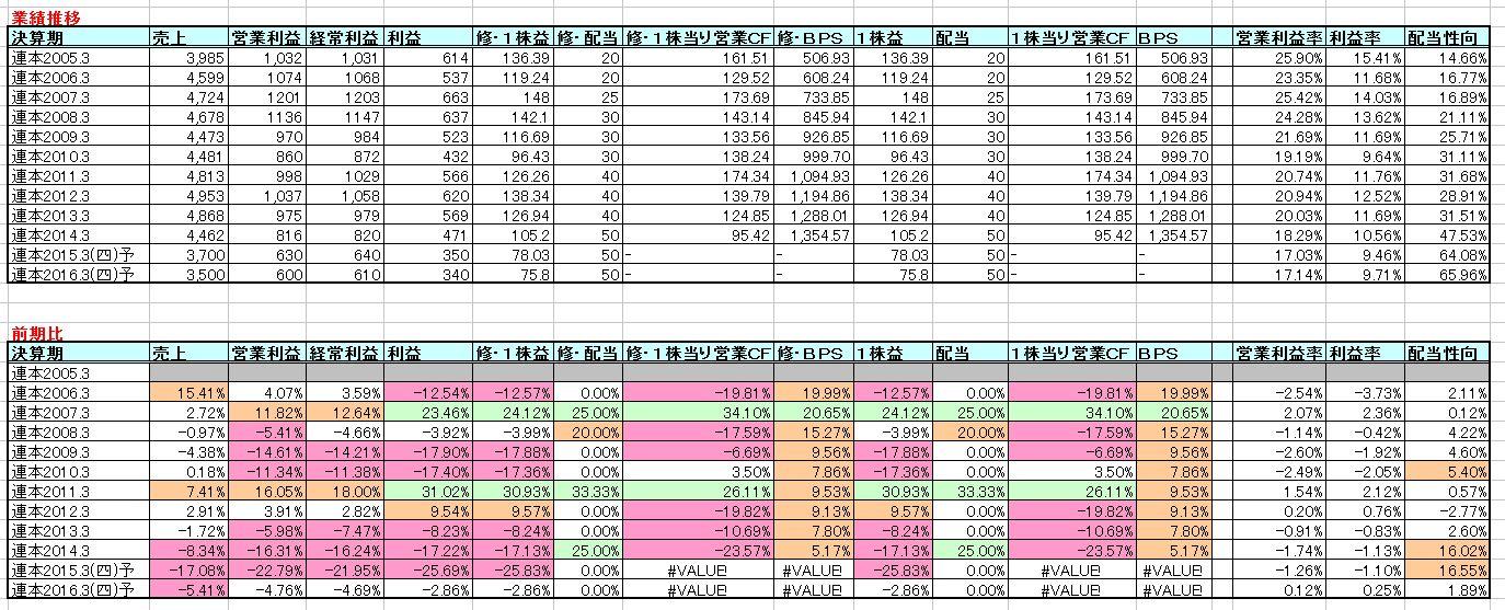 2015-03-29_業績推移