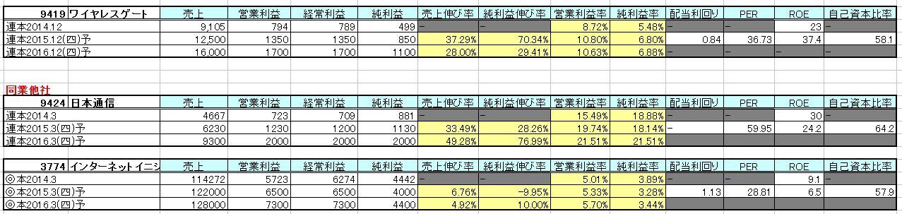 2015-04-02_他社比較