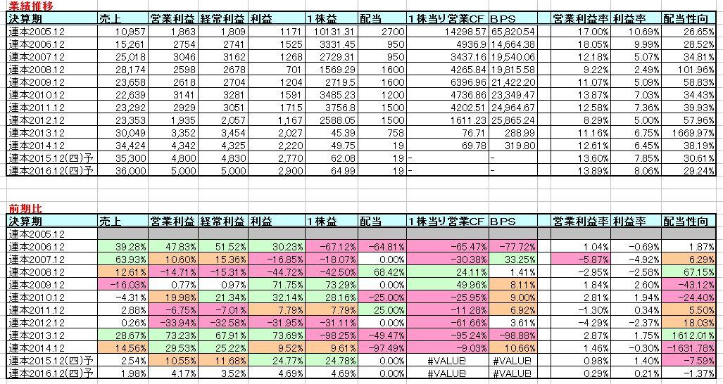 2015-04-12_業績推移