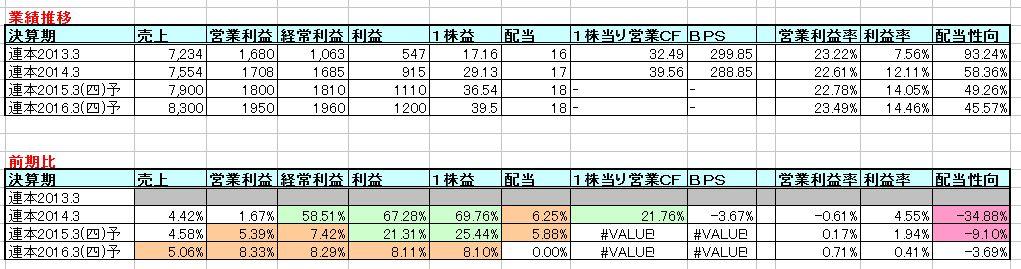 2015-04-15_業績推移
