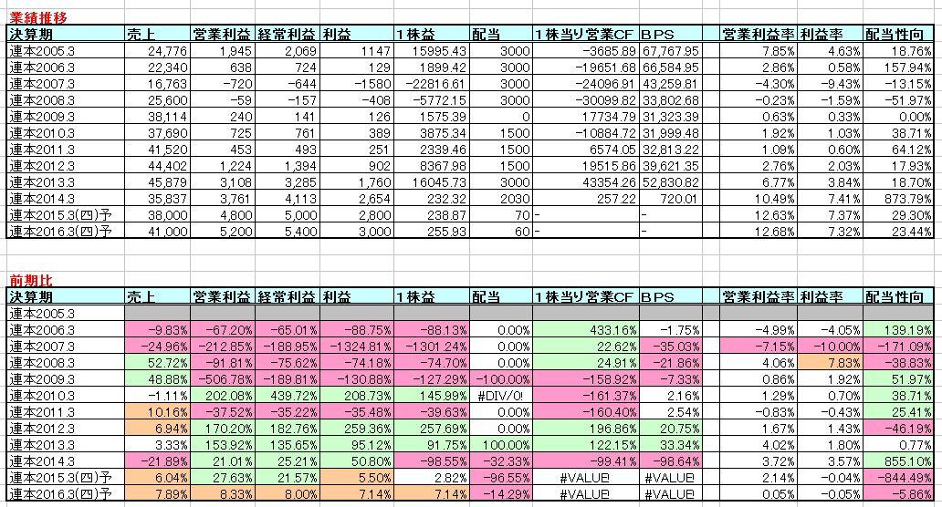 2015-04-22_業績推移