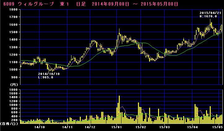 2015-05-09_チャート