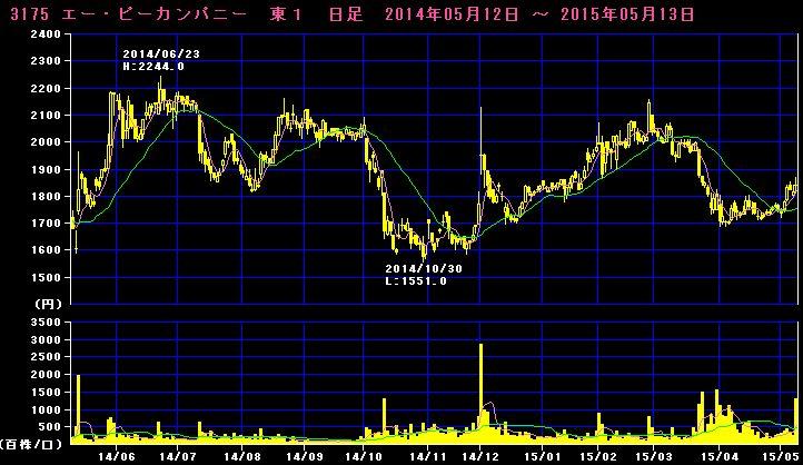 2015-05-13_チャート
