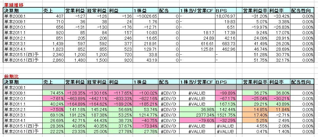 2015-05-29_業績推移
