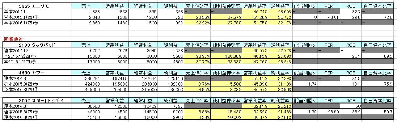 2015-05-29_他社比較