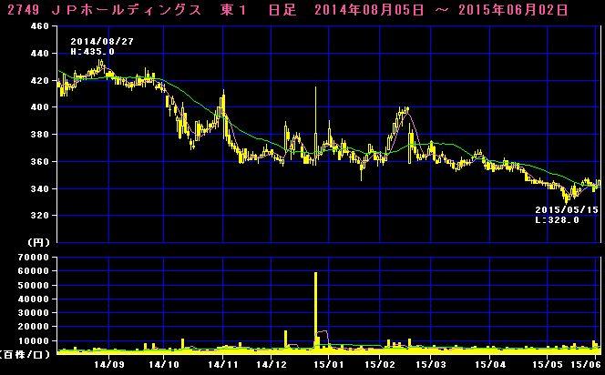 2015-06-02_チャート
