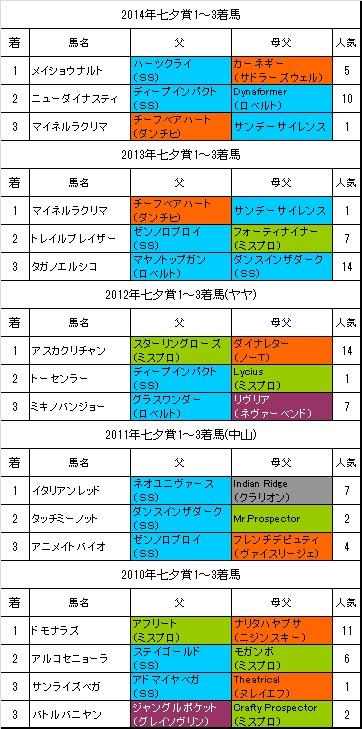 七夕賞過去5年