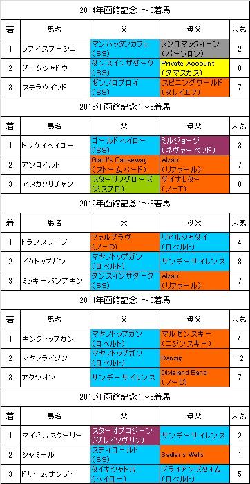 函館記念過去5年