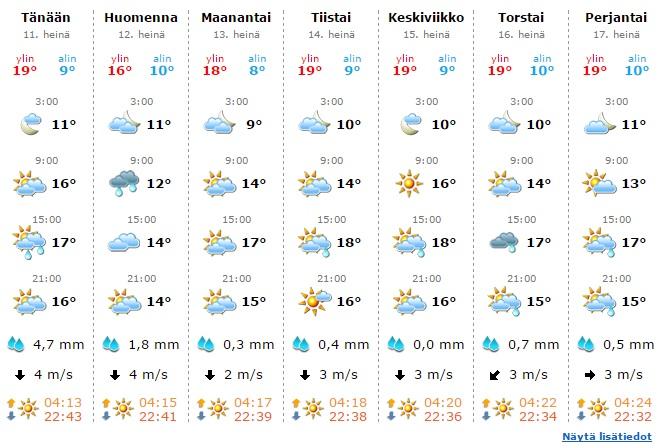 週間天気予報 2015年7月11日