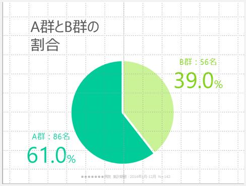 円グラフ②
