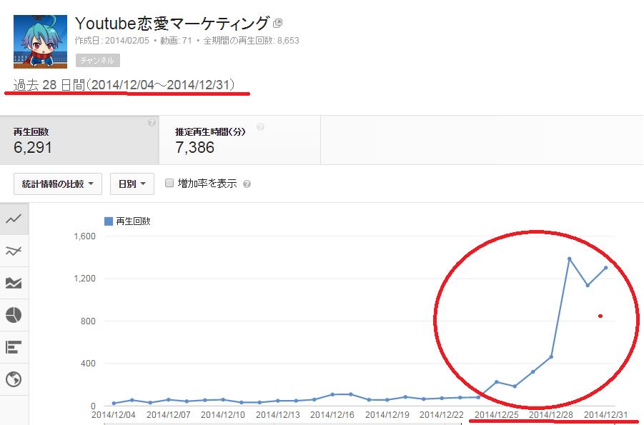 SnapCrab_アナリティクス - YouTube - Google Chrome_2015-1-2_16-1-47_No-00