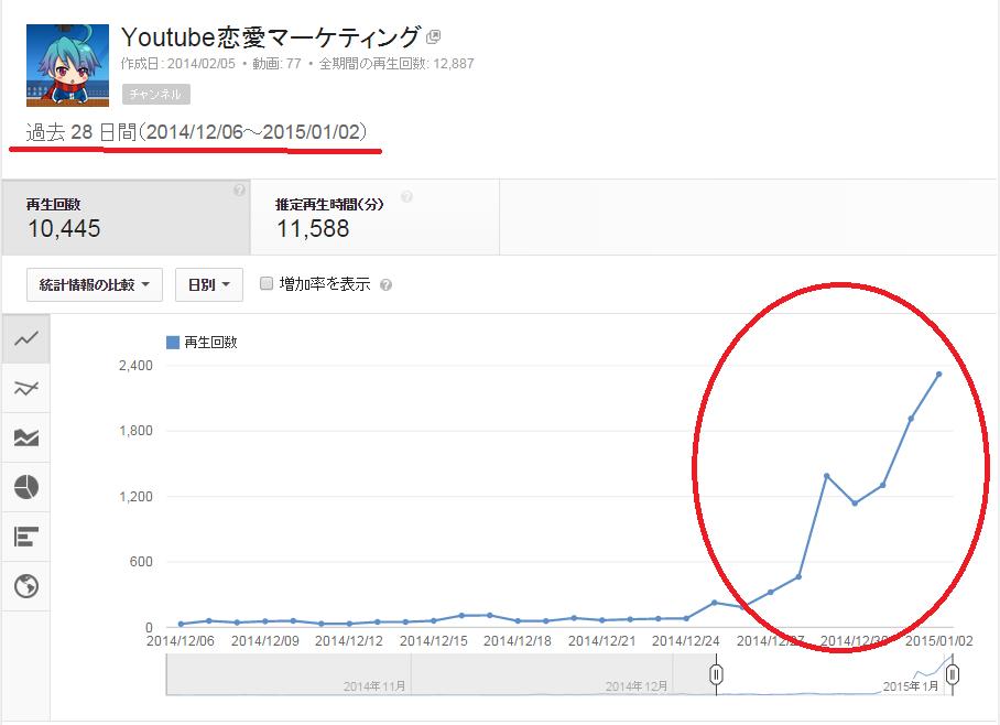SnapCrab_アナリティクス - YouTube - Google Chrome_2015-1-4_14-30-12_No-00