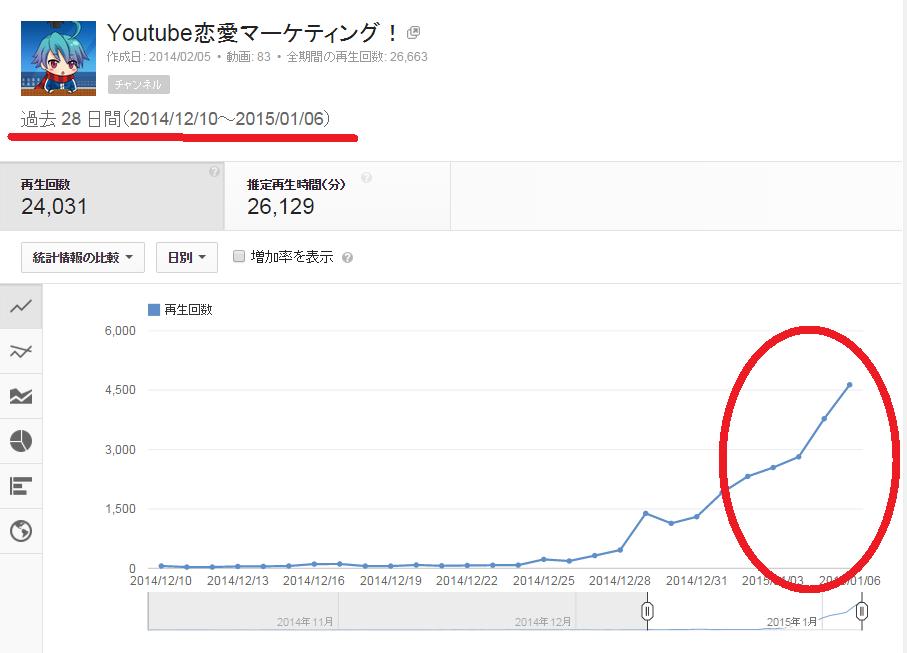 SnapCrab_アナリティクス - YouTube - Google Chrome_2015-1-8_19-10-22_No-00