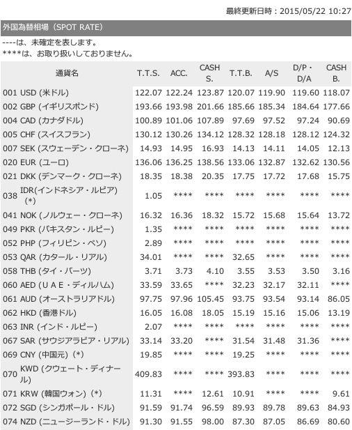 外国為替相場一覧表