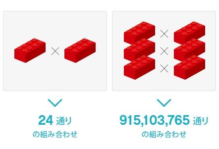 9億1510万3765通りの組み合わせ