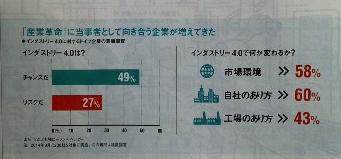 「産業革命」に当事者として向き合う企業が増えてきた