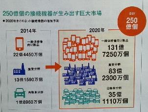 250億個の接続機器が生み出す巨大市場