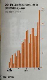 2014年は前年比3倍弱に急増