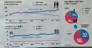 女性の生き方は多様化 心の豊かさがより重要に 家族構成は15年で変化