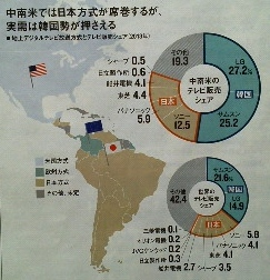 中南米では日本方式が席巻するが、<br />実需は韓国勢が押さえる